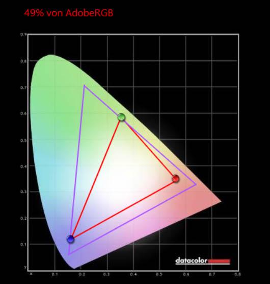 hp envy x360 15-ds0101ng adobeRGB