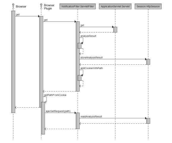 Sekvenční diagram komunikace