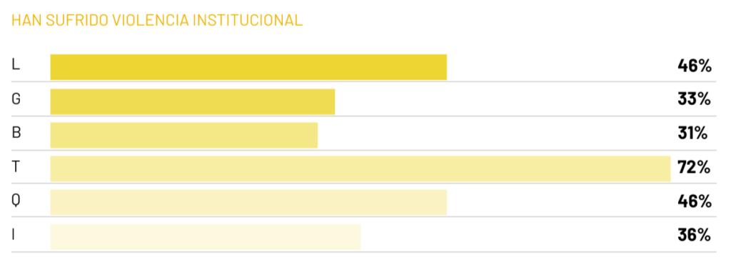 Datos de violencia institutional padecida por los grupos que componen la sigla LGBTQIA+, según la Primera Encuesta Latinoamericana de Diversidad y Discriminación Laboral 2020.