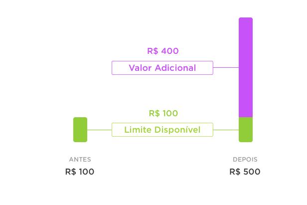Tela do app mostrando o limite disponível em verde e o valor adicional em roxo.