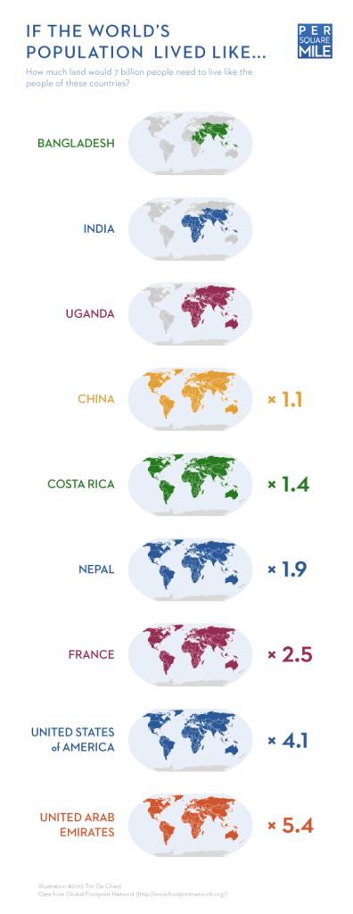 Consumismo: gráfico que mostra quantos planetas seriam necessários para sustentar o estilo de vida de cada país