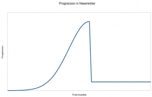 Progression in Neverwinter