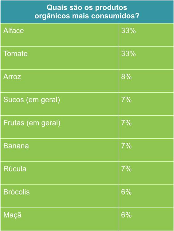 Alimentos orgânicos mais consumidos