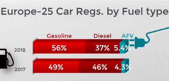 Los gasolina son mucho más vendidos en Europa que los diésel