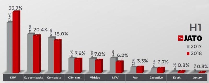 Los SUV son los más vendidos en Europa por categorías