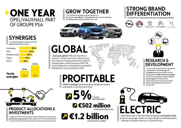 Gráfico que demuestra que Opel ya da beneficios