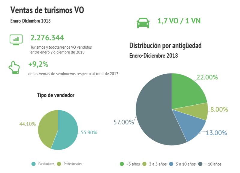 Máximo histórico de ventas de coches de ocasión en España con 2,27 millones de unidades