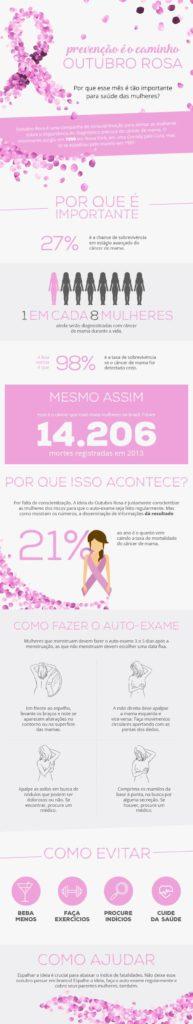 Infográfico Outubro Rosa Isabella Brilha