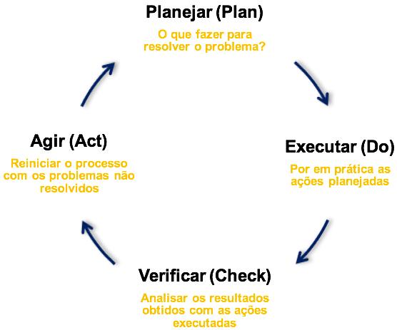 Ciclo PDCA: Plan-Do-Check-Act