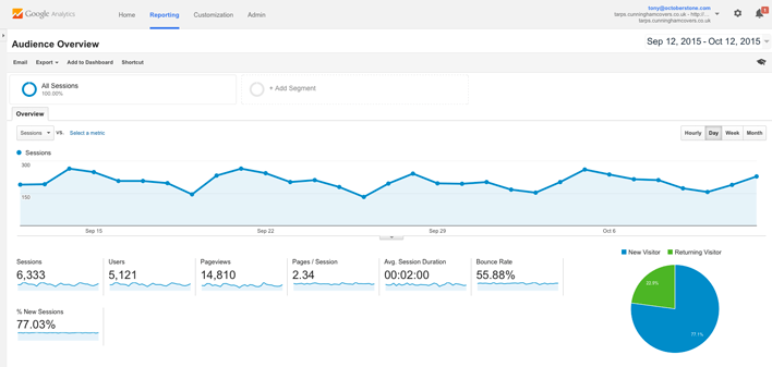 Octoberstone Google Analytics
