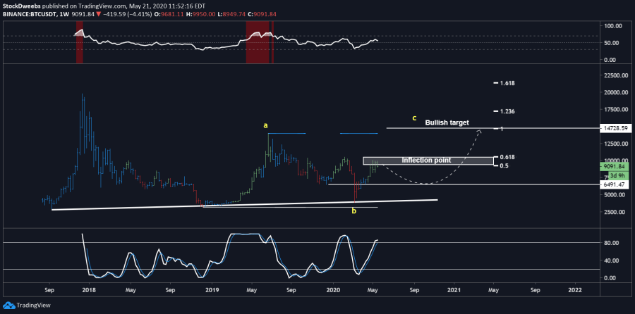 TradingView chart supplied by Bitcoin trader Eric Choe