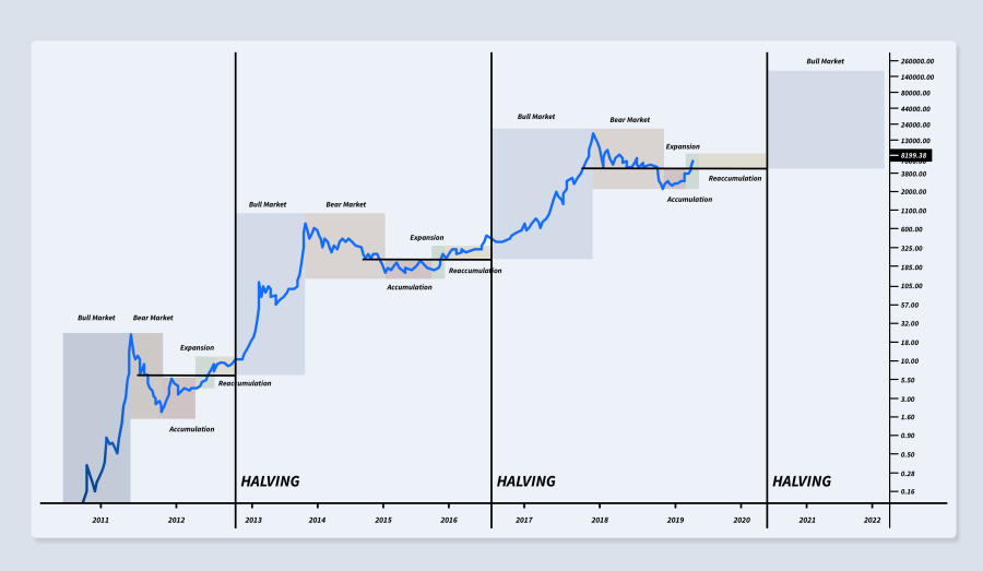 Market swings - bitcoin mining halving
