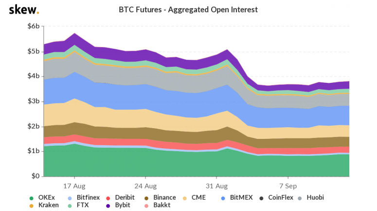 Bitcoin Futures open interest Skew analytics for OKCoin cryptocurrency exchange Bitcoin Moves report
