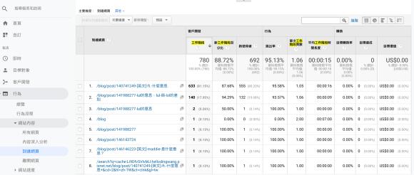 Google Analytics 到達網頁 工作階段