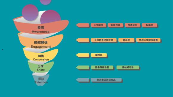 content-marketing-in-marketing-funnel-metrics