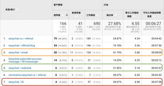 Google Analytics 報表 客戶開發>所有流量>來源媒介