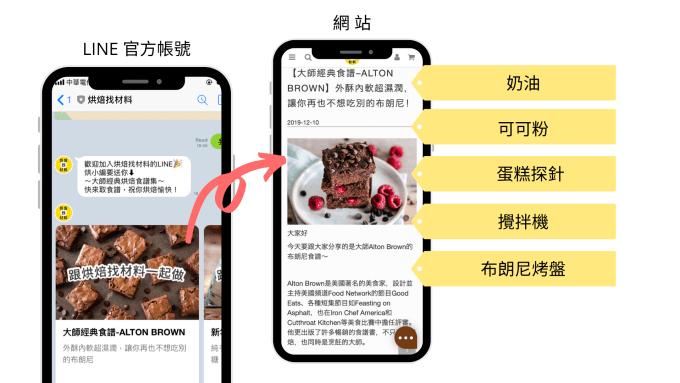 Omnichat 可追蹤到網站瀏覽行為,自動為LINE好友貼標籤