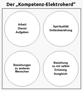 Elektroherd