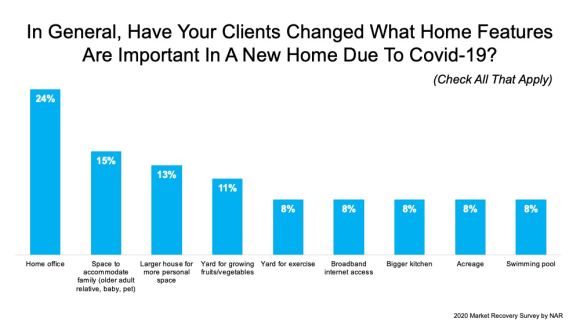 what home features are buyers looking for