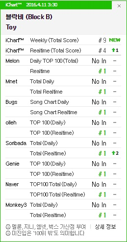 Block B Toy All-Kill