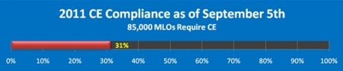 MLS CE compliance as of September 5, 2011