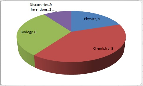 JSSC CGL Prelims Exam Analysis General Science