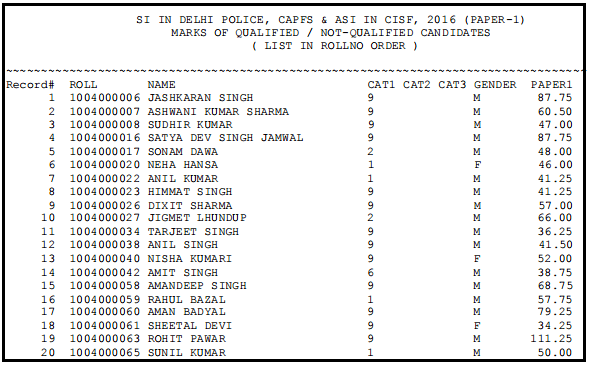 SSC CPO Score Card