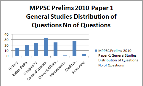 MPPSC Bar Graph