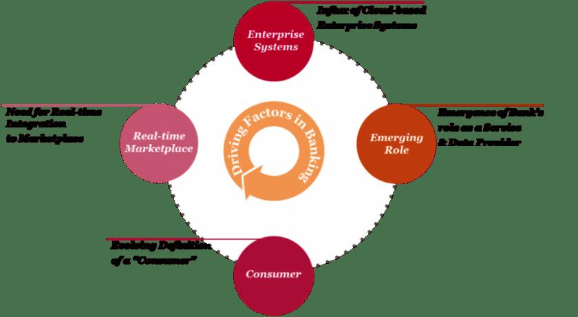 Driving Factors in Banking: Enterprise Integration vis-à-vis Cloud