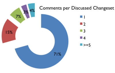 Number of comments per changeset