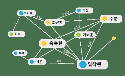 키워드-예시-2