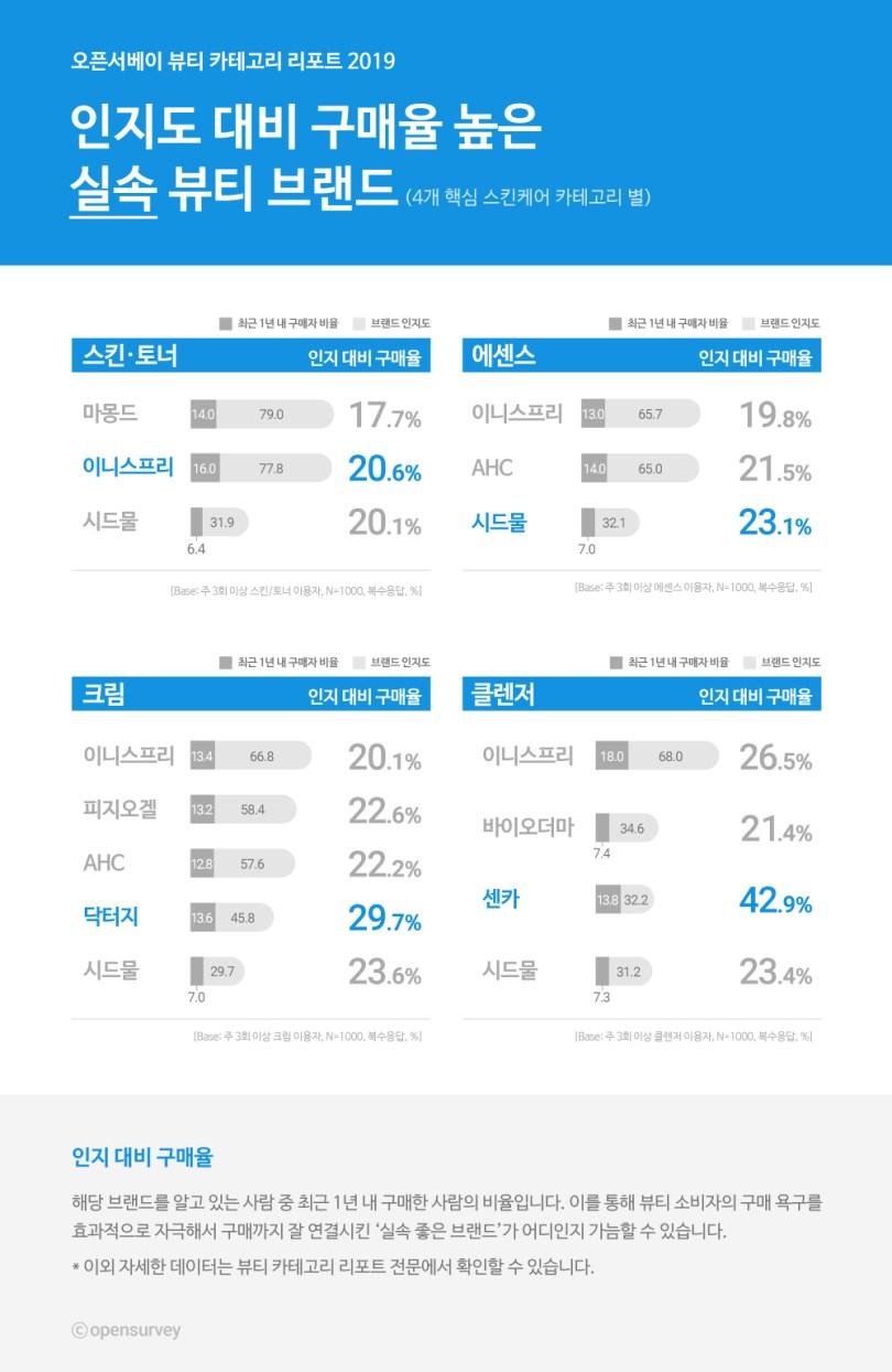 뷰티 브랜드_인지 대비 구매율 상위 랭크