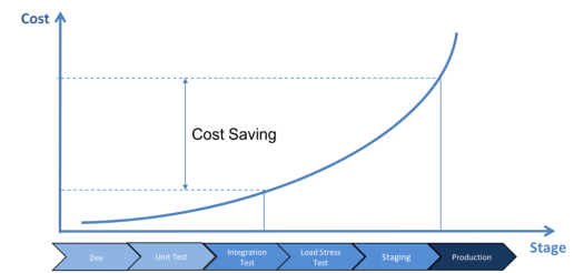 Cost Rises Exponentially if Defects Found in Later Stages of Testing