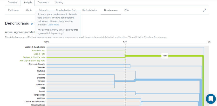 Actual Agreement Method dendrogram for ASOS 'Men' tab