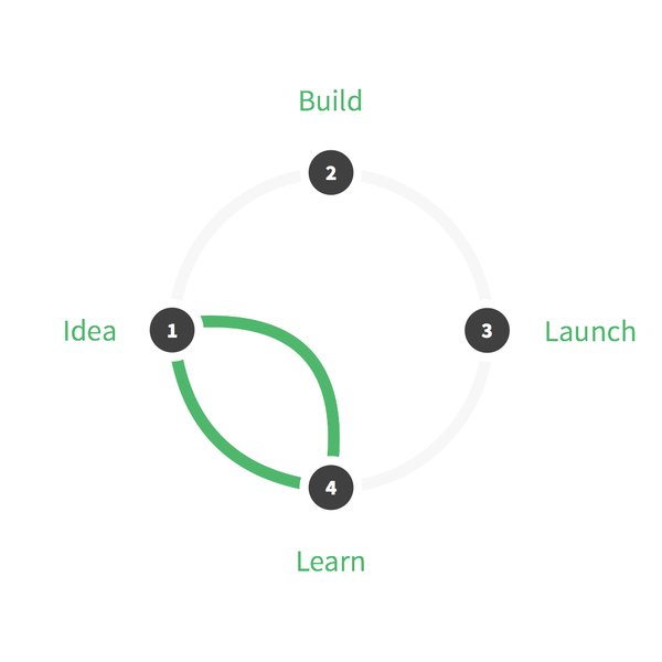 Design sprint cycle