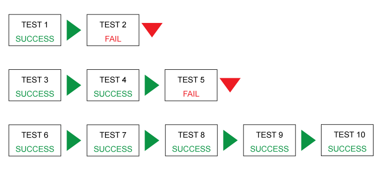 Use the RITE method for user testing