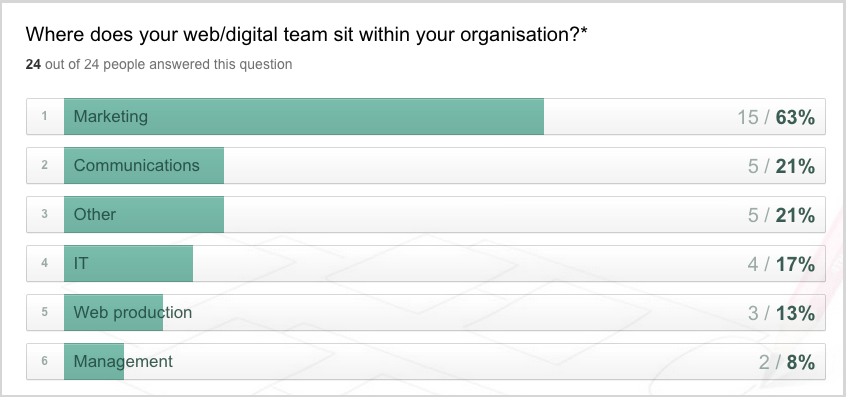 digital teams survey results