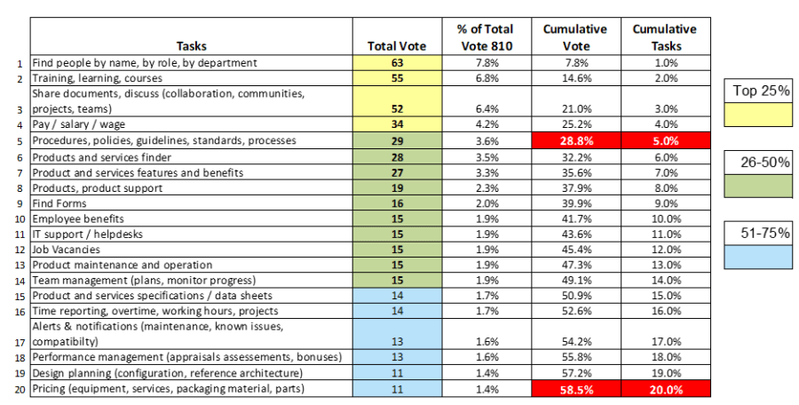 top-tasks-poll-result.png