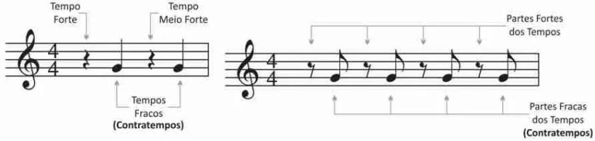 O que é Tempo Musical? E Compasso? Descubra aqui... - Opus ...