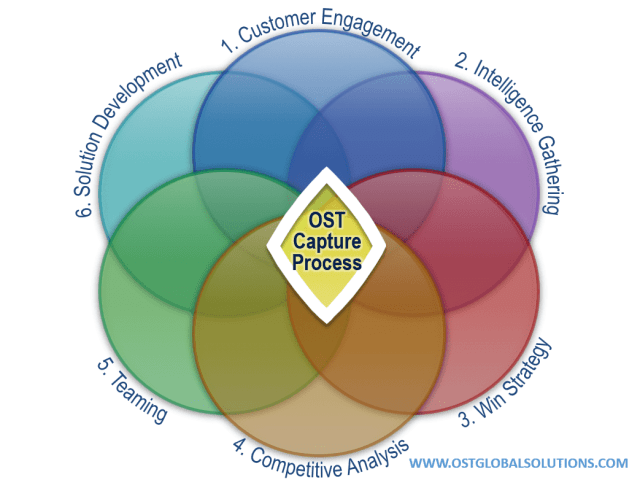Venn diagram showing that the six steps in OST's capture methodology work together