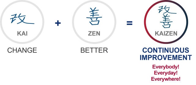 Kaizen equals continuous improvement for proposal drafting processes