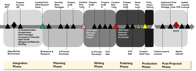 OST's proposal process incorporating formal color reviews and informal reviews