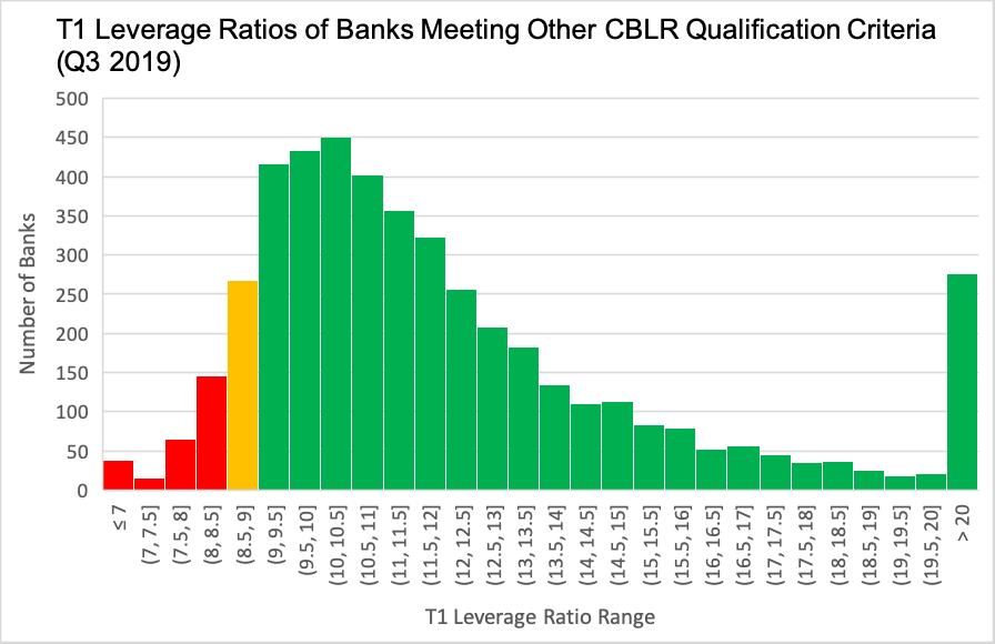 T1-Leverage-Ratios-of-Banks_Q3-2019