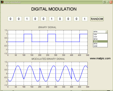 sample paper on digital modulation on interview questions