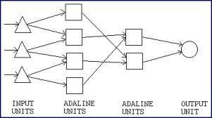 Adaline Madaline neural network