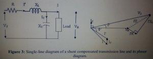 Shunt Compensation transmission line