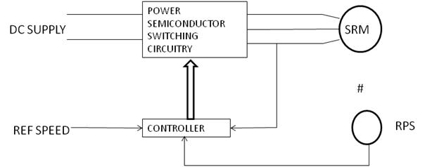 CONTROLLER ACTION