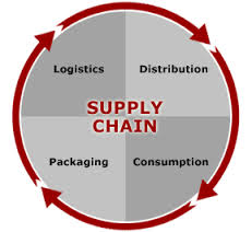 IT Supply Chain Management