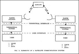 Elements of Satellite Communication