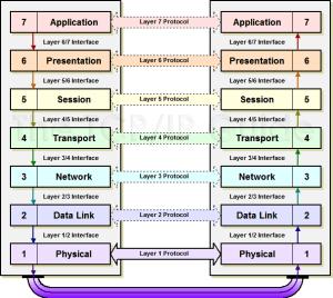 OSI Reference Model.